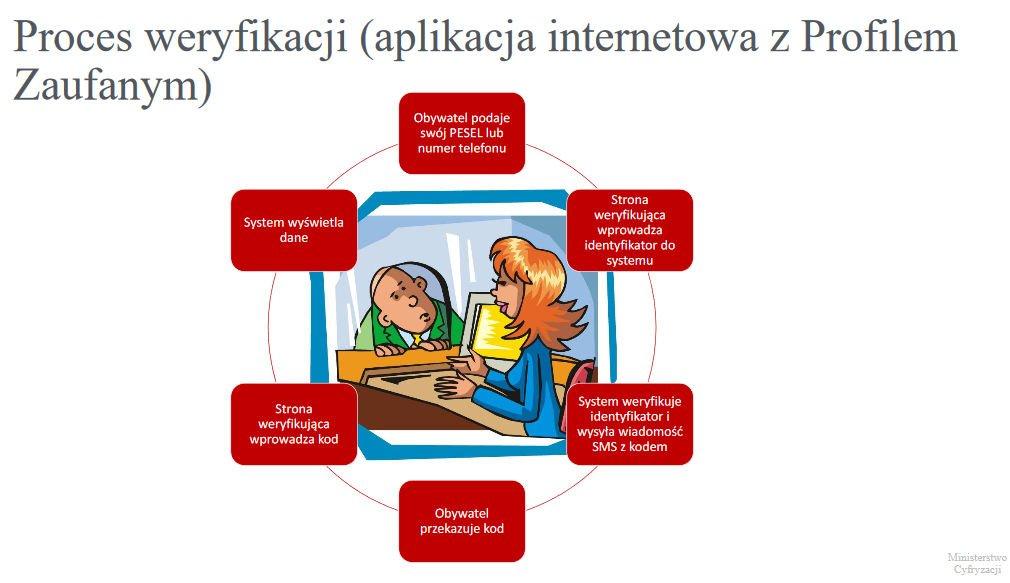 mDokumenty proces weryfikacji online.