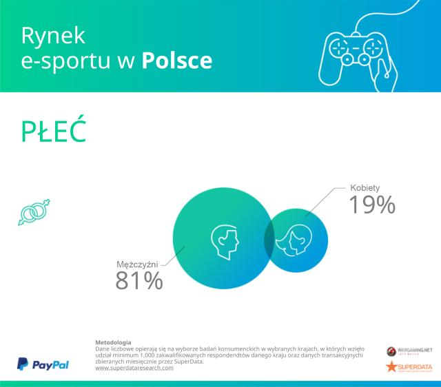 Płeć użytkowników e-sporrtu w Polsce.