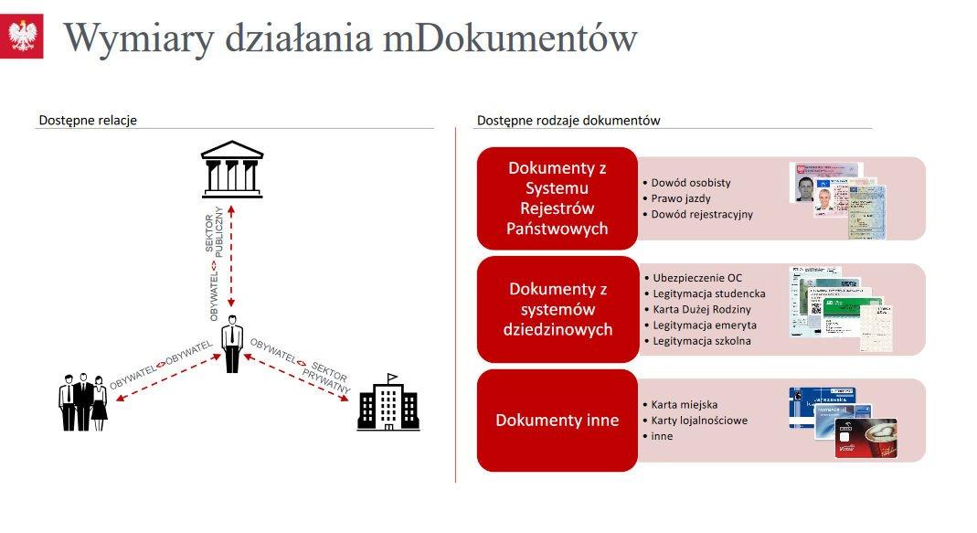 Wymiary działania mDokumentów.