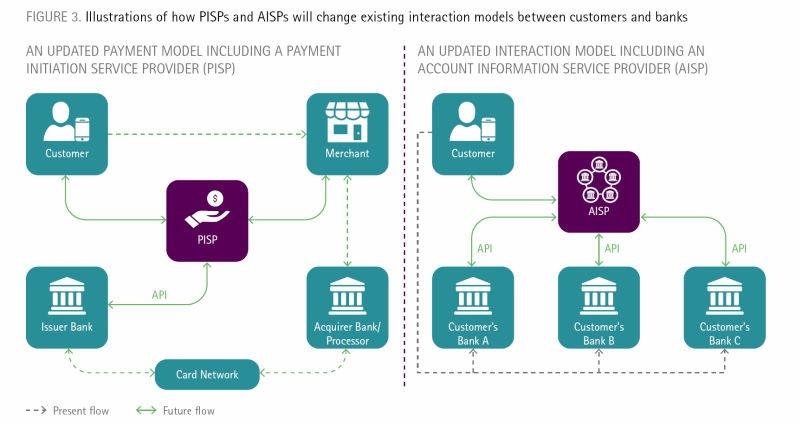 Schemat działania nowych usług płatniczych PIS i AIS - w obliczu PSD2.