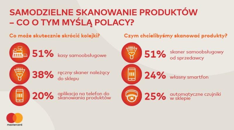 Samodzielne skanowanie produktów - co o tym myślą Polacy.
