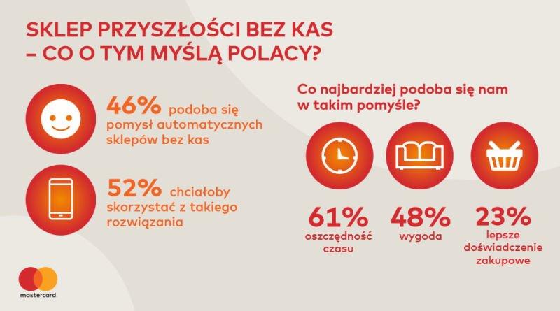 Sklepy przyszłosci bez kas - co o tym myślą Polacy?