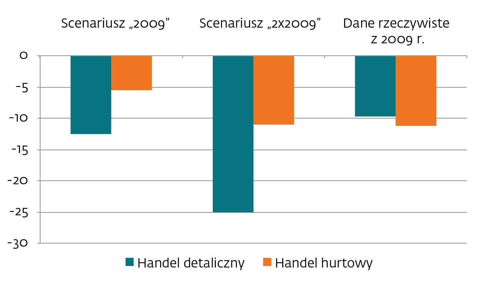 Symulacja dynamiki spadku w handlu.