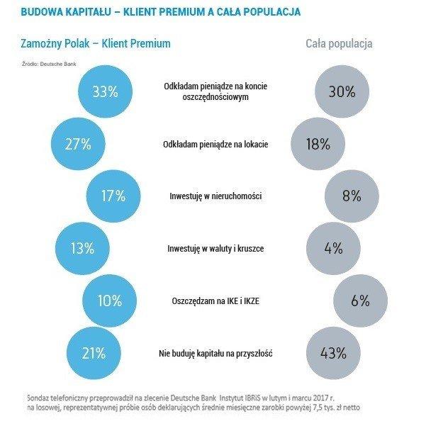 Budowa kapitału - klienta premium, a cała Polska. Źródło - Deutsche Bank.