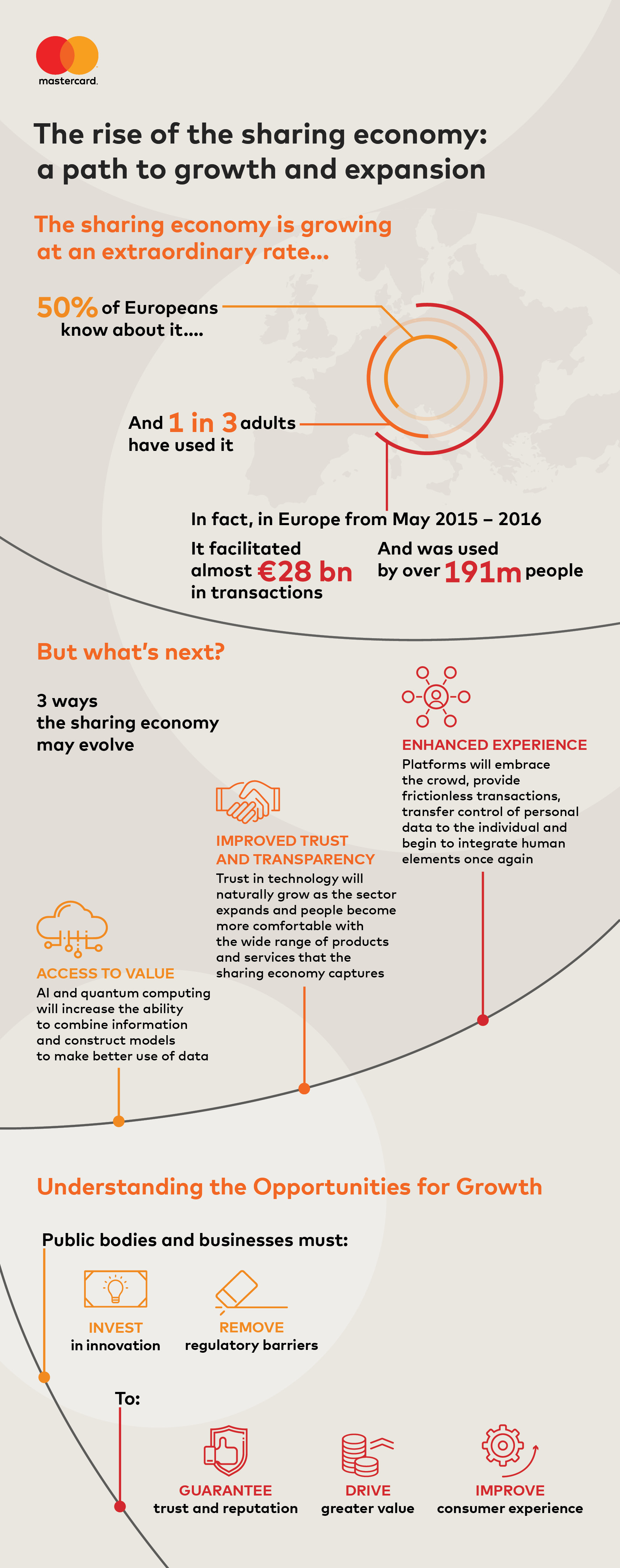 Ekonomia wspoldzielenia infografika.