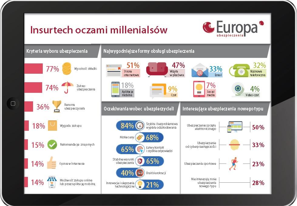 Infografika Insurtech oczami millenialsów.