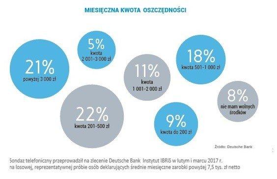 Miesięczna kwota oszczędności. Źródło - Deutsche Bank.
