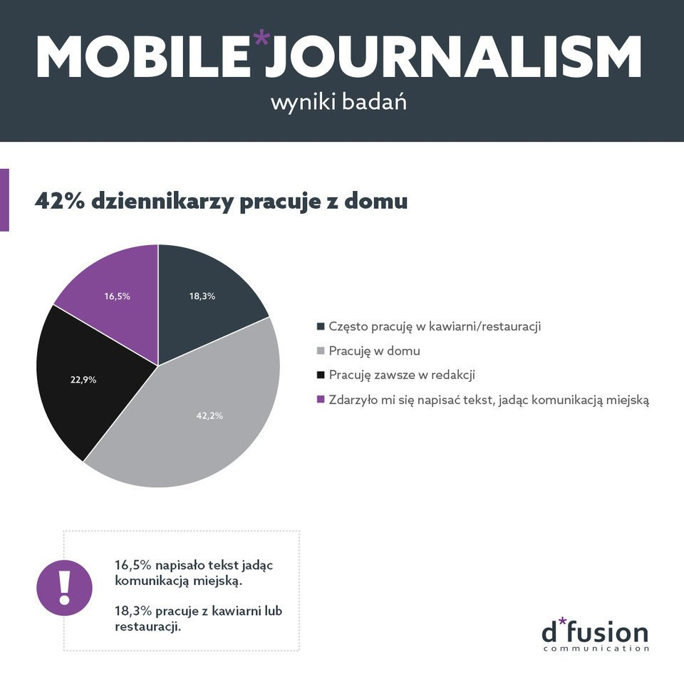 Mobile Journalism - 42% dziennikarzy pracuje z domu.