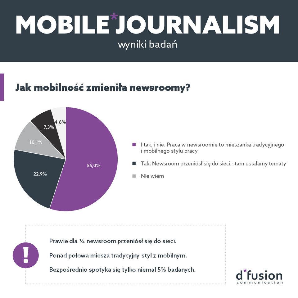 Mobile Journalism - jak mobilność zmieniła newsroomy.