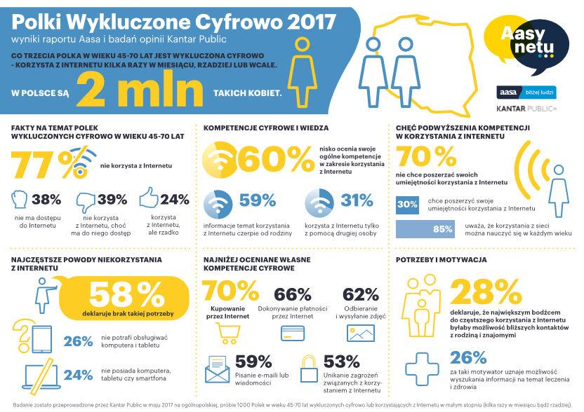 Polki wykluczone cyfrowo 2017 - żródło Aasa Polska.