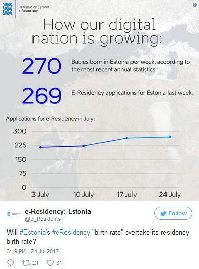 Estonia - przyrost liczby e-rezydentów.