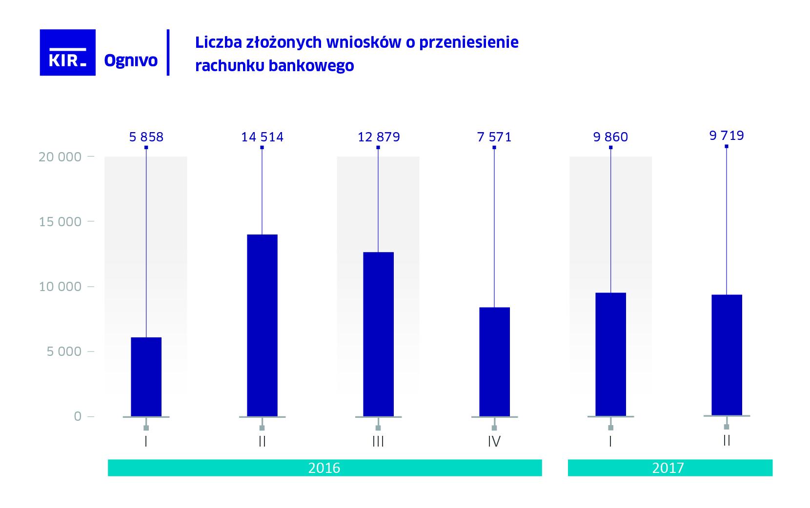Ognivo najnowsze statystyki KIR.