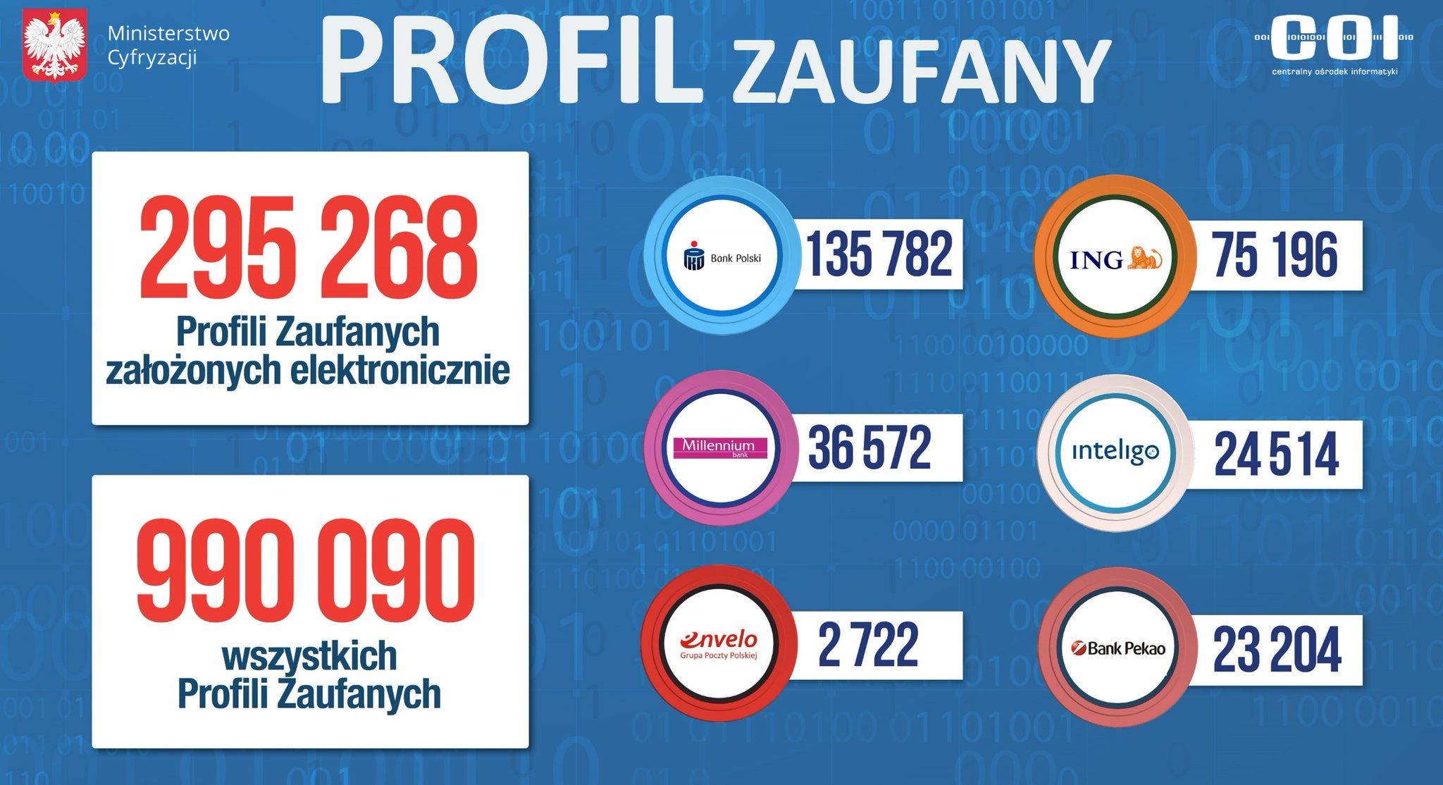 Statystyki Profilu Zaufanego przed dobiciem do miliona użytkowników.