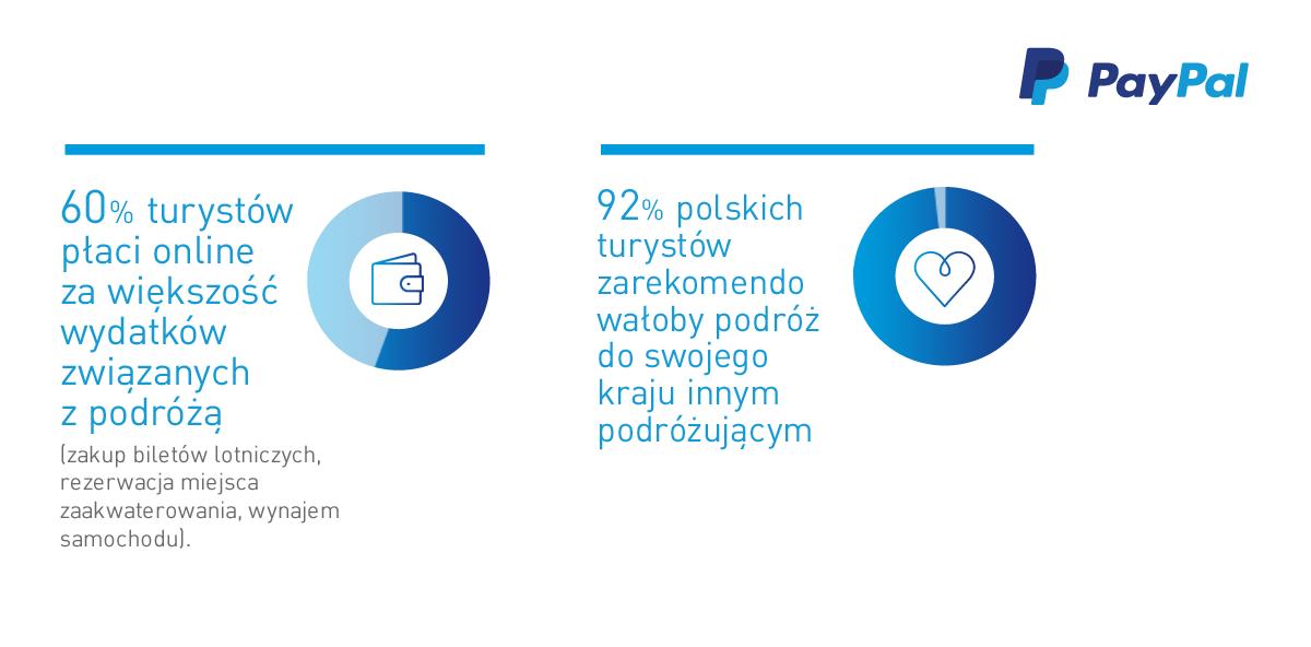 Raport Podróże 2017 PayPal_7.