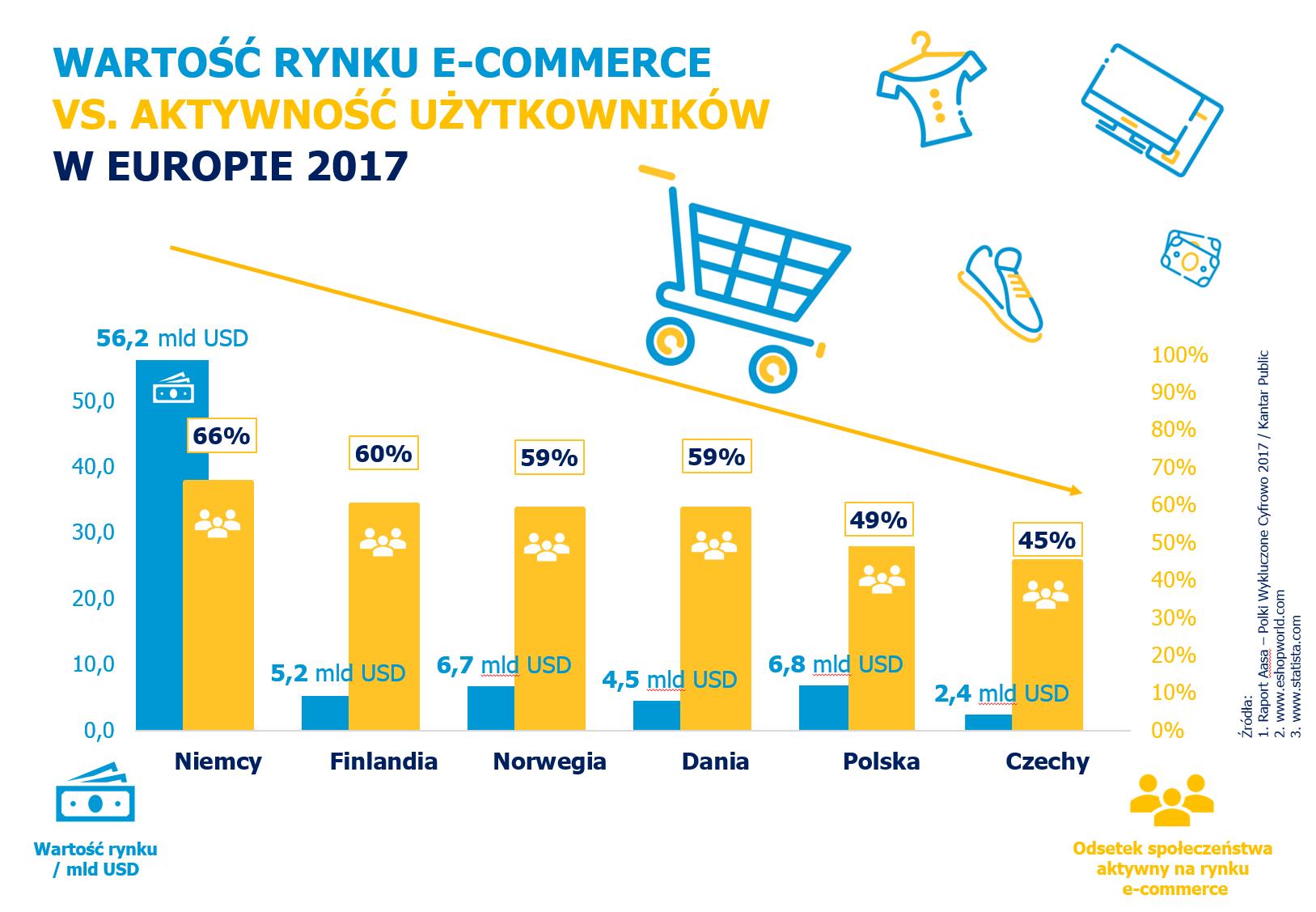 Wartość rynku e-commerce vs aktywność w e-commerce w Europie.