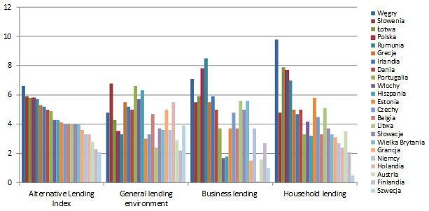 Wykres 2. Indeks alternatywnego rynku pożyczkowego (ALI) i jego składowe w krajach europejskich.