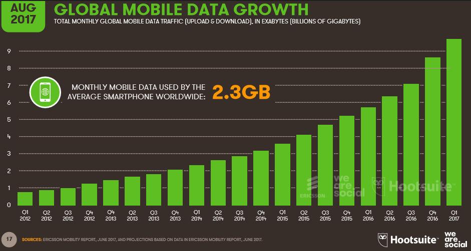 Światowe wykorzystanie danych mobilnych - sierpień 2017.