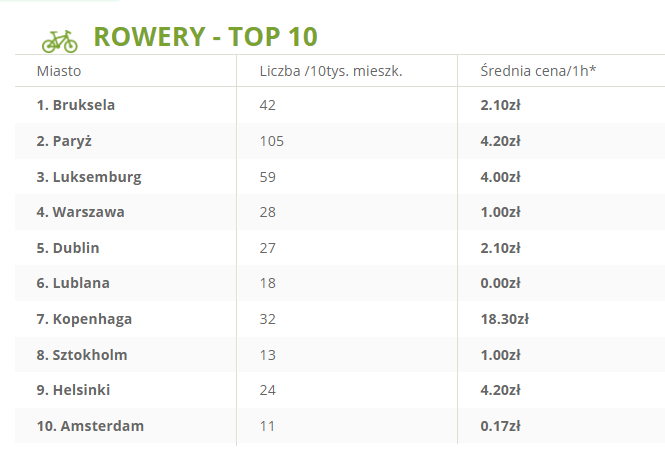 top-10-rowery-transport-sharing-w-europie.