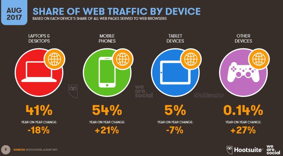 54% ruchu w Internecie generują urządzenia mobilne.