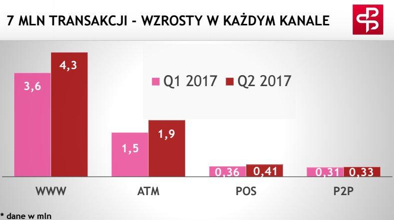 7 mln transakcji BLIK - wzrosty w każdym kwartale.