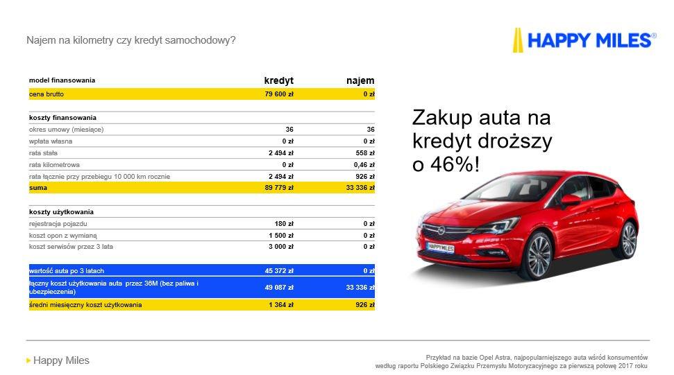Happy Miles Opel Astra wynajem