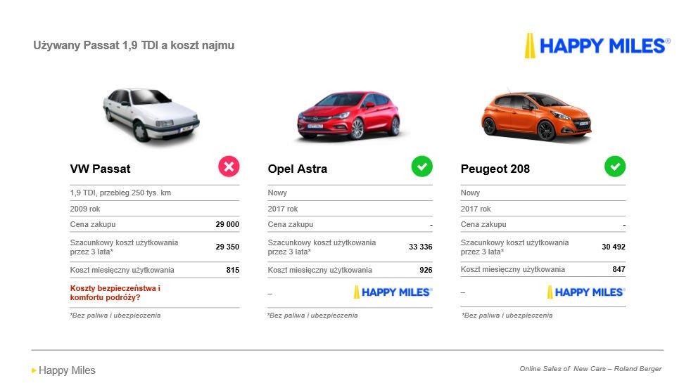 Happy Miles porównananie kosztów
