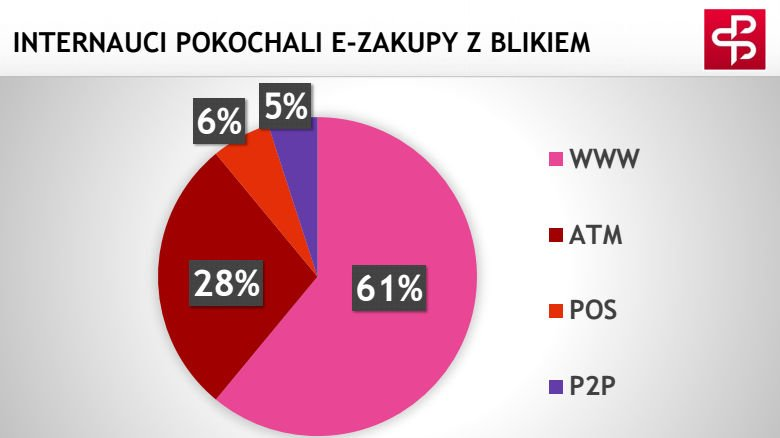 Internauci pokochali e-zakupy BLIKIEM.