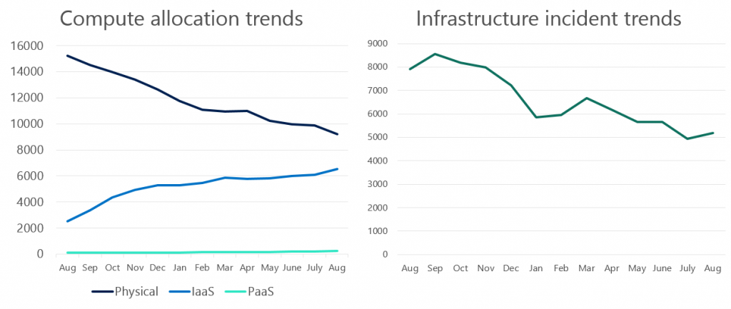 Microsoft Compute allocation trends