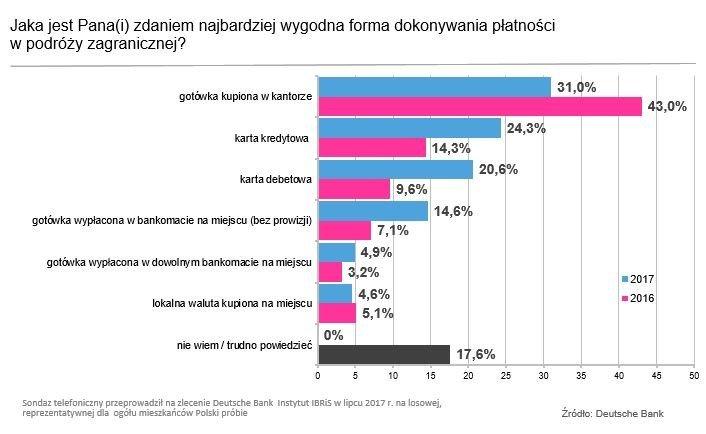 Najwygodniejsza forma dokonywania płatności za granicą zdaniem Polaków.