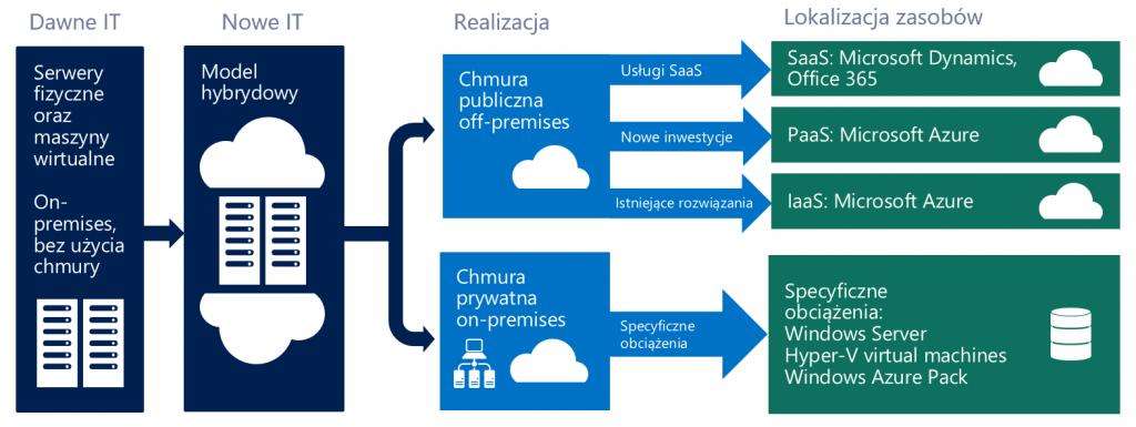 Strategia chmury hybrydowej w Microsoft IT