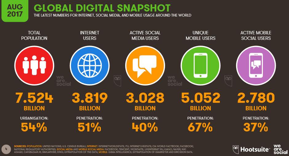 Użytkownicy Internetu na świecie - sierpień 2017.