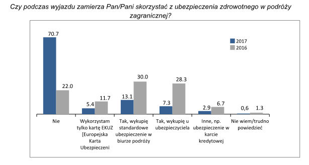Ubezpieczenie zdrowotne w podróży zagranicznej - co wybierają Polacy?