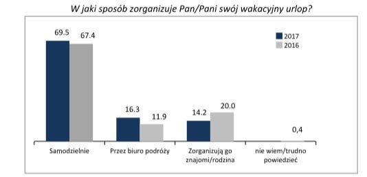 W jaki sposób Polacy organizują urlop?