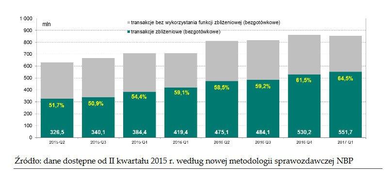 Wzrost popularności płatności zbliżeniowych - dane NBP.
