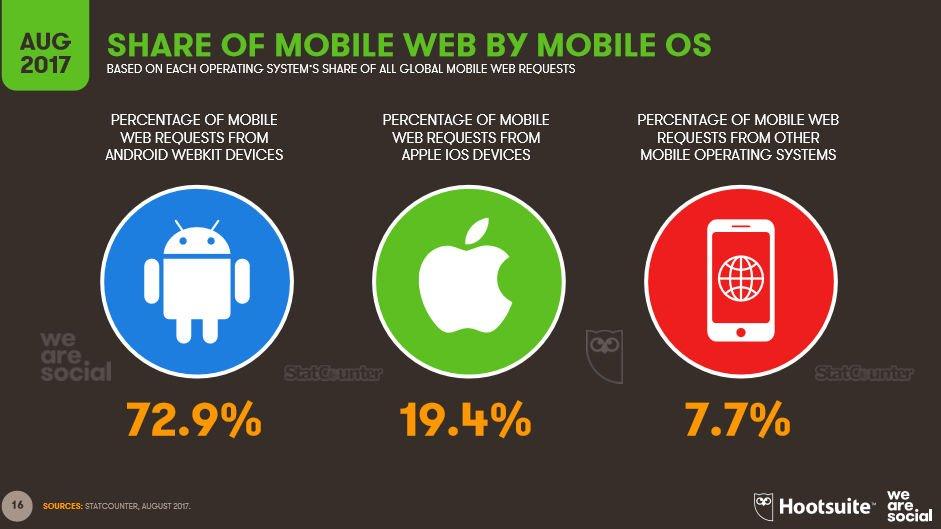 Z Androida korzysta ponad 70% użytkowników urządzeń mobilnych.