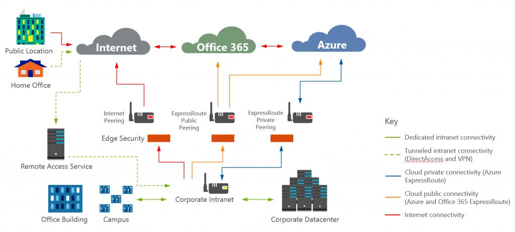 Zmodernizowana architektura sieciowa w Microsoft.
