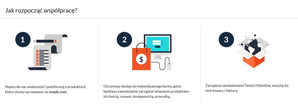 marketplace_nowa platforma sprzedażowa Empik.com.