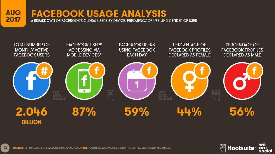 Użytkownicy Facebooka - sierpień 2017.