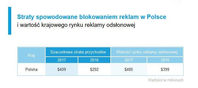 Straty spowodowane blokowaniem reklam w Polsce.
