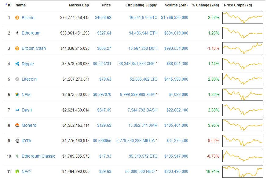 Sytuacja na rynku kryptowalut.