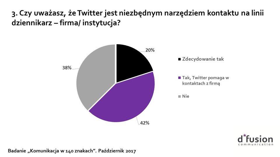 Czy Twitter jest niebędny dla dziennikarzy?