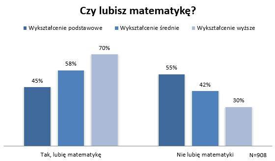 Czy lubisz matematykę?