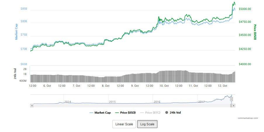 Kurs Bitcoina przekroczył 5000 USD