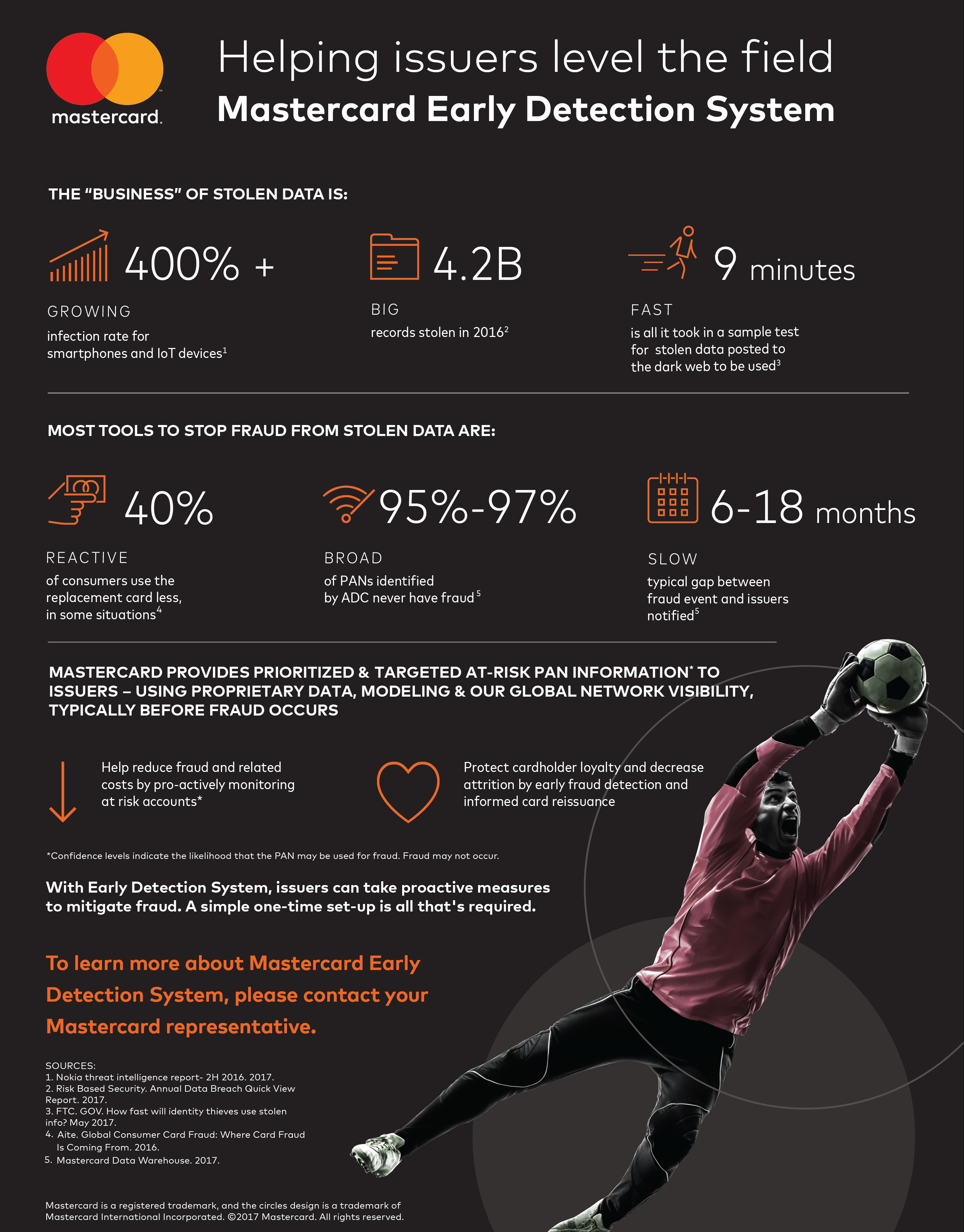 Mastercard Early Detection System infografika ENG