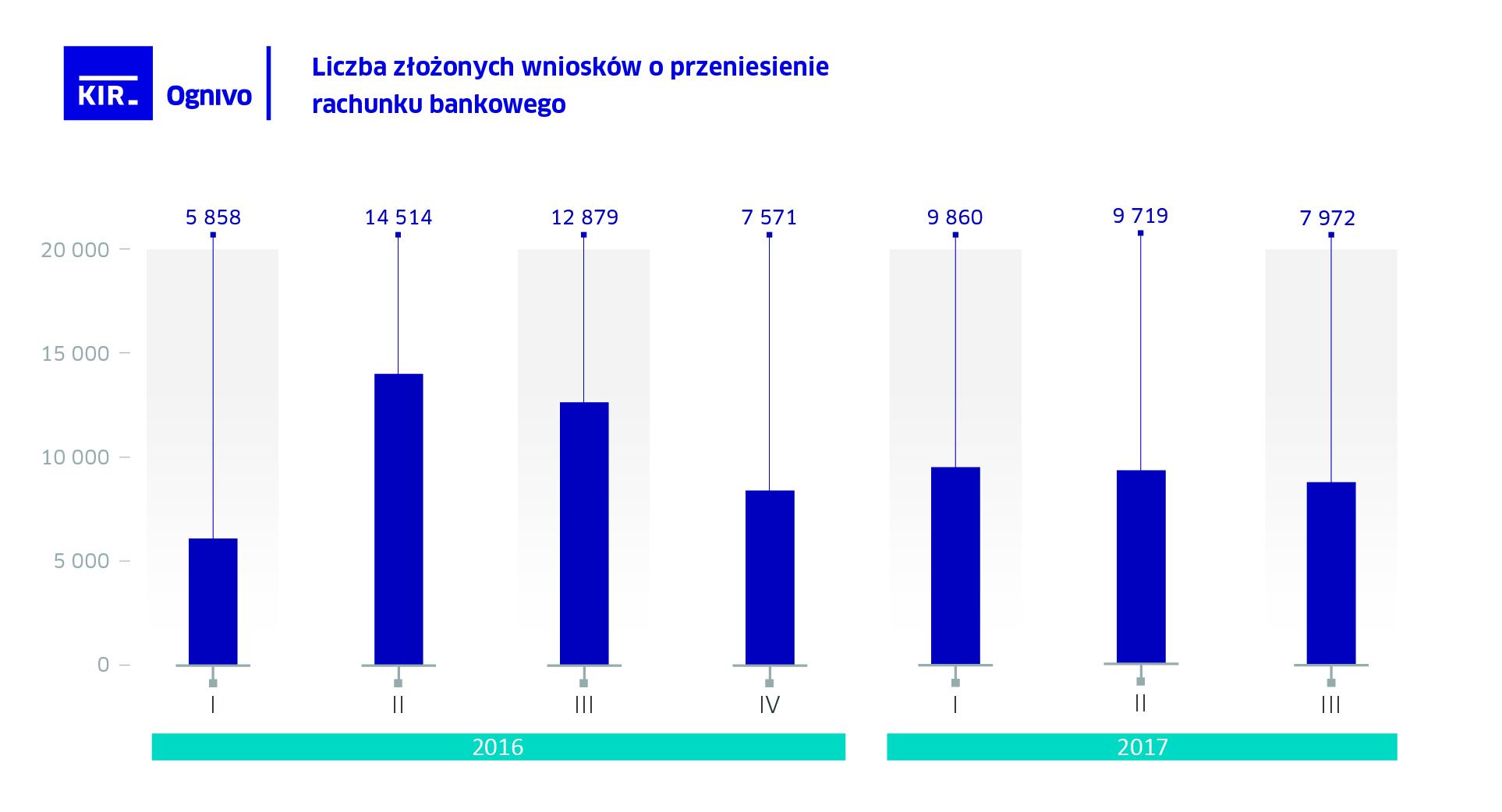 Ognivo - liczba złożonych wniosków o przeniesienie rachunku bankowego