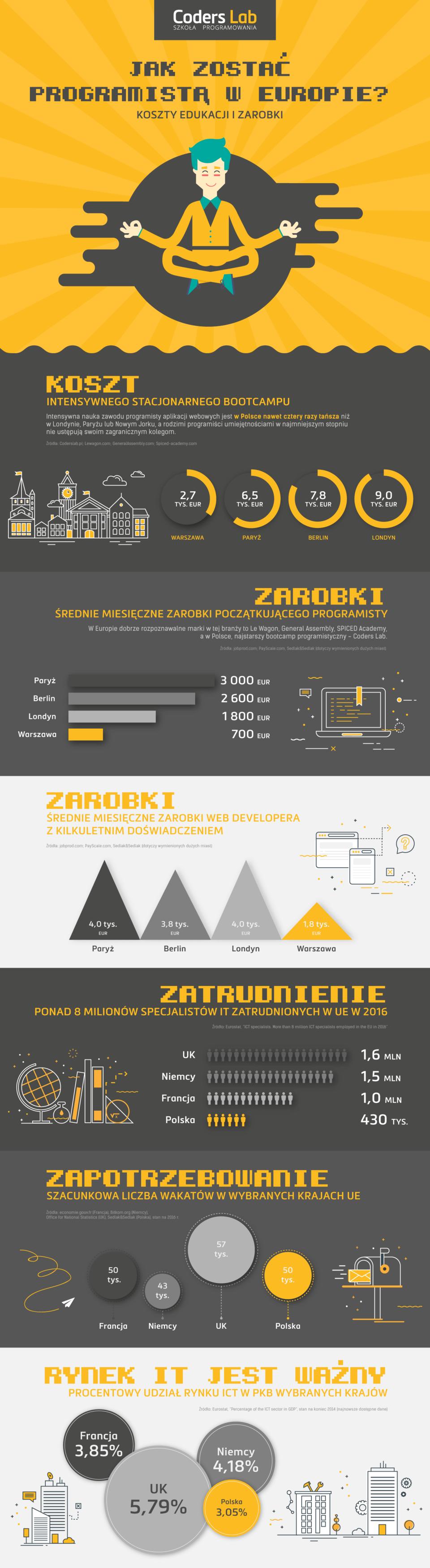 Programiści w Europie infografika
