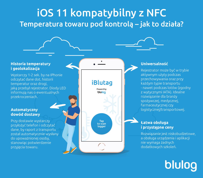 blulog_ios11_kompatybilny_z NFC_iPhonem_sprawdzisz_temperaturę_towaru