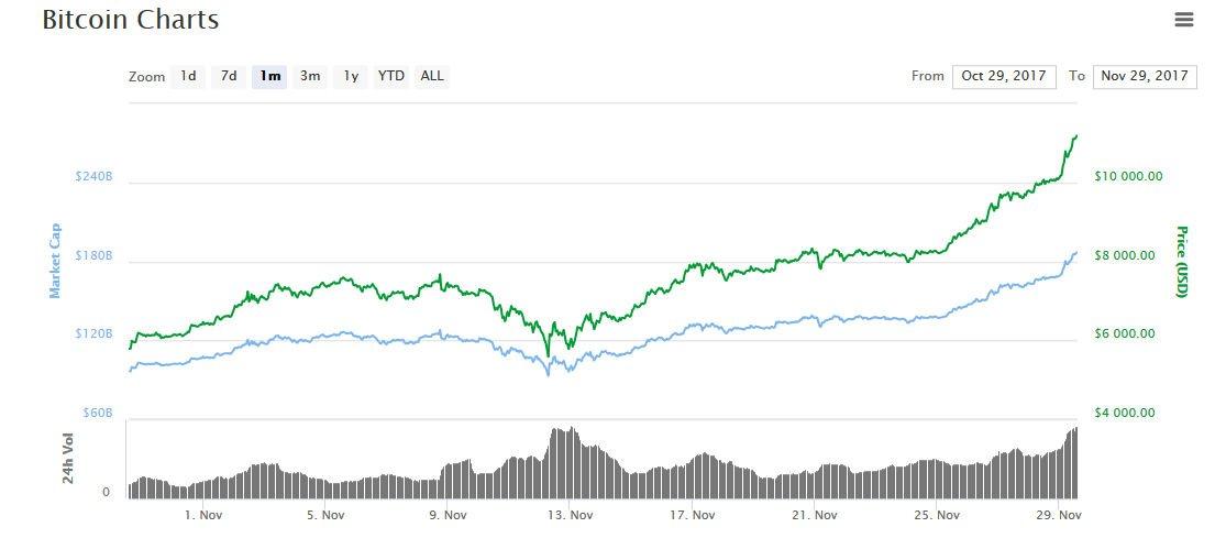 Bitcoin kurs 29.11