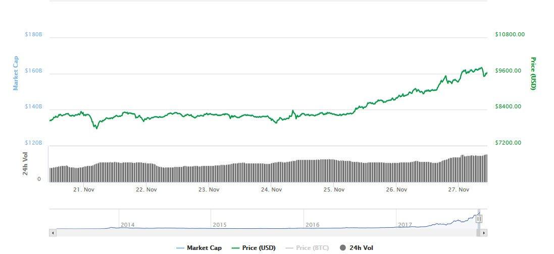 Bitcoin wart prawie 10 tysięcy dolarów