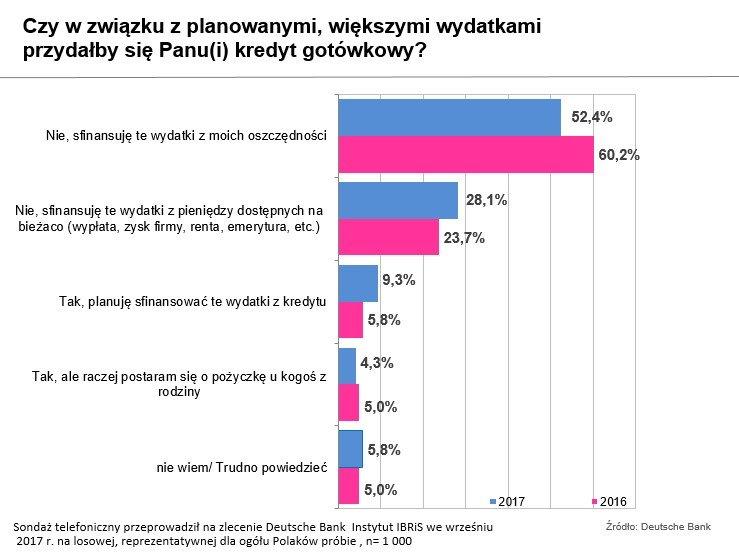 Finansowanie_wiekszych_wydatkow_09-11-2017